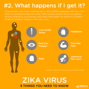 What Happens If I Get Zika Virus Infographic